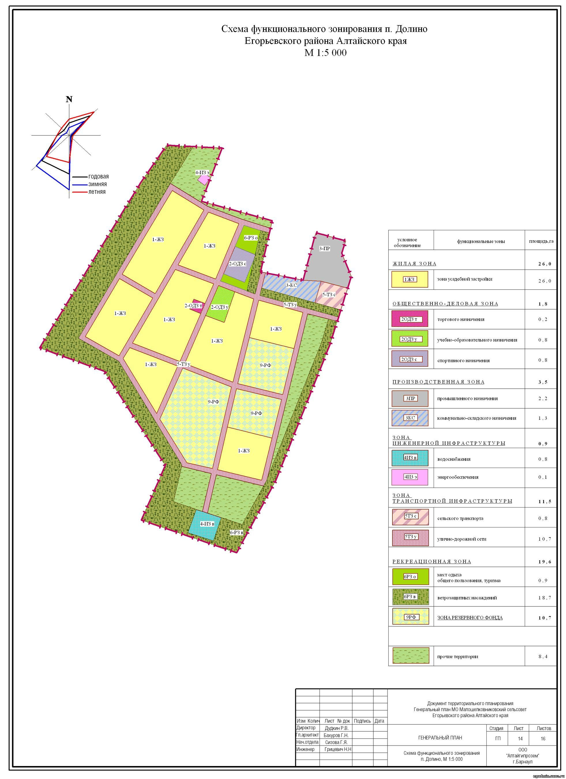 Генплан схема зонирования